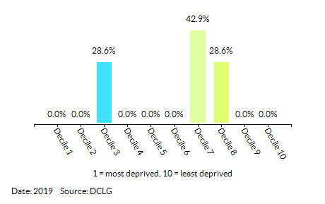 Proportion of LSOAs in Addiscombe East by Index of Multiple Deprivation (IMD) Decile