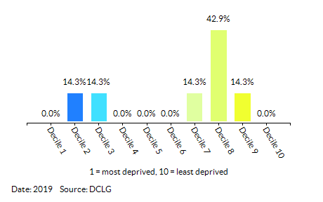 Proportion of LSOAs in  Addiscombe East by Employment Decile