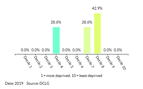 Proportion of LSOAs in Addiscombe East by Health Deprivation and Disability Decile