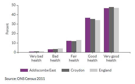 Self-reported health for Addiscombe East for 2011