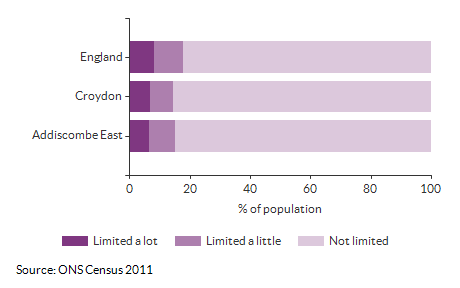 Persons with limited activity for Addiscombe East for 2011
