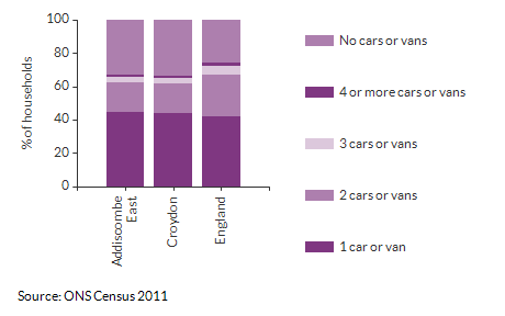 Car/Van ownership per household for Addiscombe East for 2011