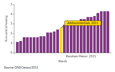 Households with no central heating for Addiscombe East for 2011