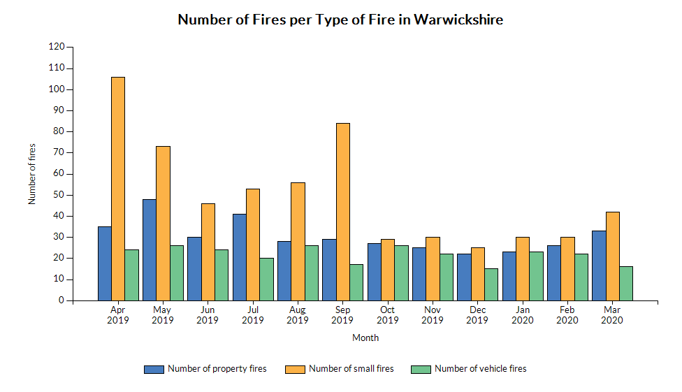 Chart for Warwickshire using Number of property fires (monthly), Number of small fires and Number of vehicle fires