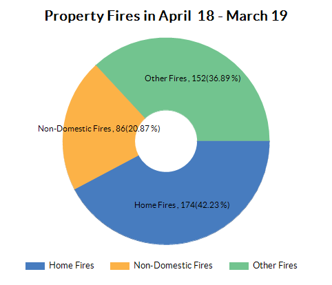 Chart for Warwickshire using Number of home fires (annual)
