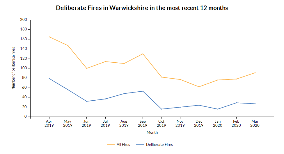 Chart for Warwickshire using Deliberate fires (monthly)