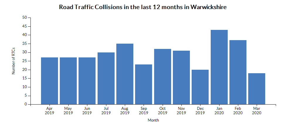 Chart for Warwickshire using Number of road traffic collisions attended (monthly)