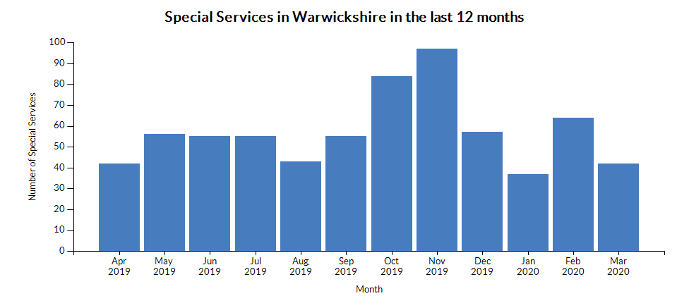 Chart for Warwickshire using Number of special services (monthly)
