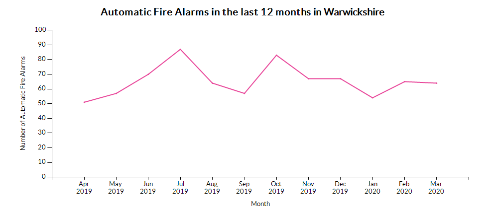 Chart for Warwickshire using Number of Automatic Fire Alarms (AFAs) (monthly)