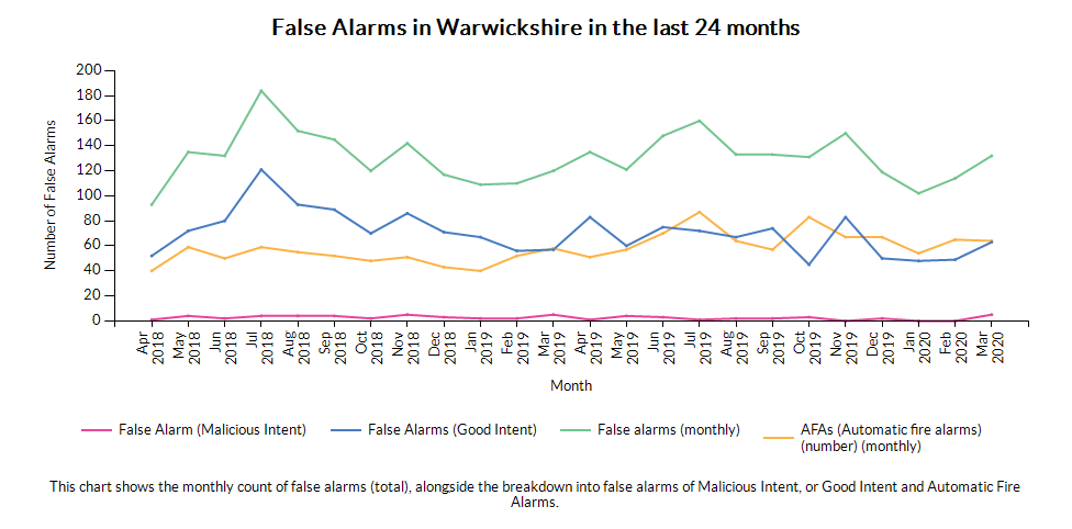 Chart for Warwickshire showing AFAs (Automatic fire alarms) (number) (monthly), False Alarms (good intent), False Alarms (malicious intent) and All False Alarms (monthly)