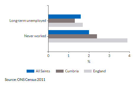 Never worked and long term unemployment for All Saints for (2011)