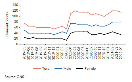 Claimant count for aged 16+ for All Saints over time