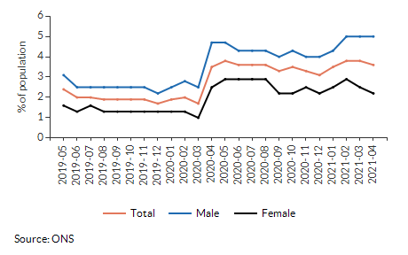 Claimant rate for aged 16+ for All Saints over time