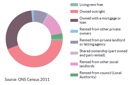 Property ownership for All Saints for 2011