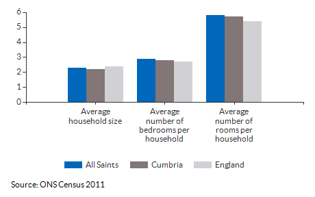 Household size and rooms for All Saints for 2011