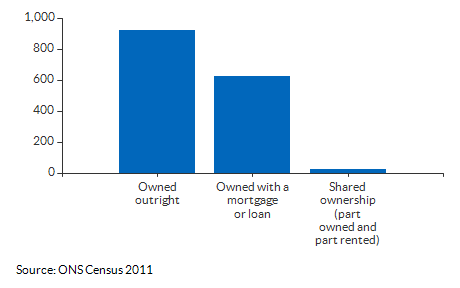 Ownership counts for All Saints for 2011