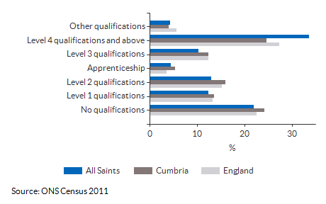 Highest Level Qualification attained for All Saints for 2011