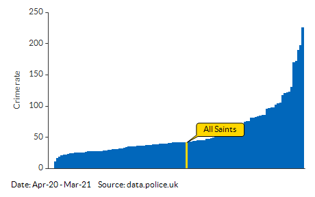 Crime rate for All Saints compared to other areas for Apr-20 - Mar-21