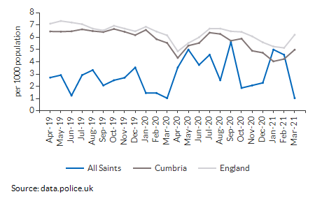Total crime rate for All Saints over time