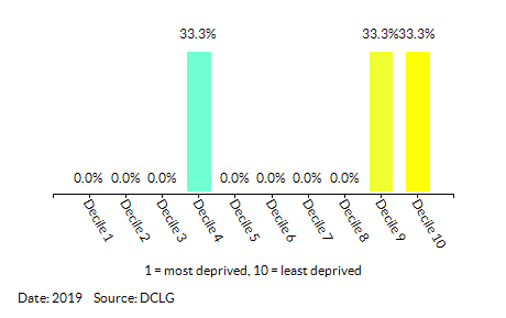 Proportion of LSOAs in All Saints by Index of Multiple Deprivation (IMD) Decile