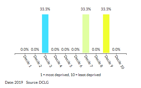 Proportion of LSOAs in All Saints by Health Deprivation and Disability Decile