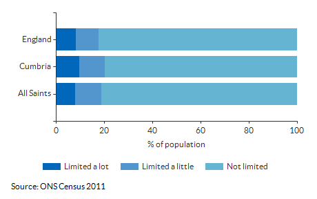 Persons with limited activity for All Saints for 2011
