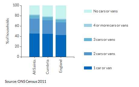 Car/Van ownership per household for All Saints for 2011