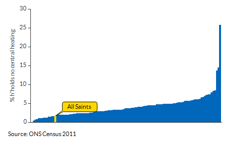 Households with no central heating for All Saints for 2011