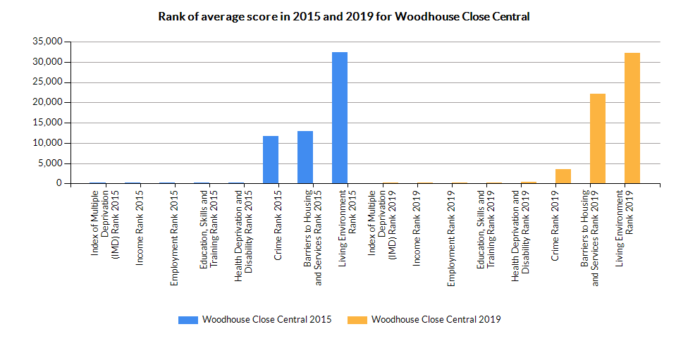 Chart for Woodhouse Close Central using Index of Multiple Deprivation (IMD) Rank