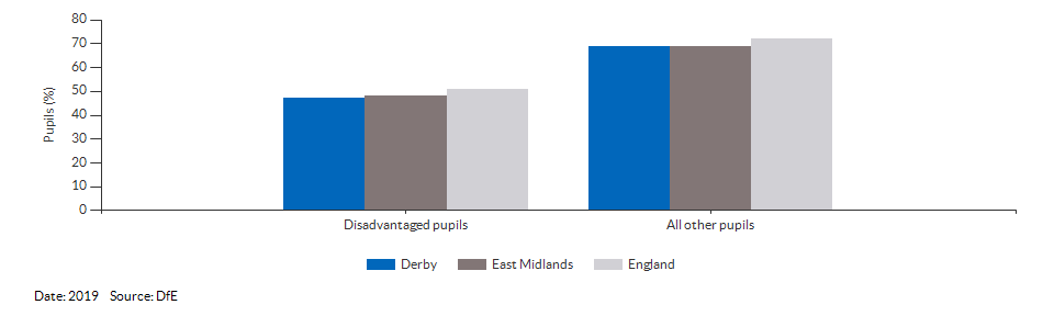 Disadvantaged pupils reaching the expected standard at KS2 for Derby for 2019