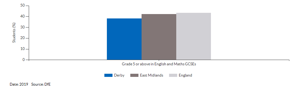 Student achievement in GCSEs for Derby for 2019
