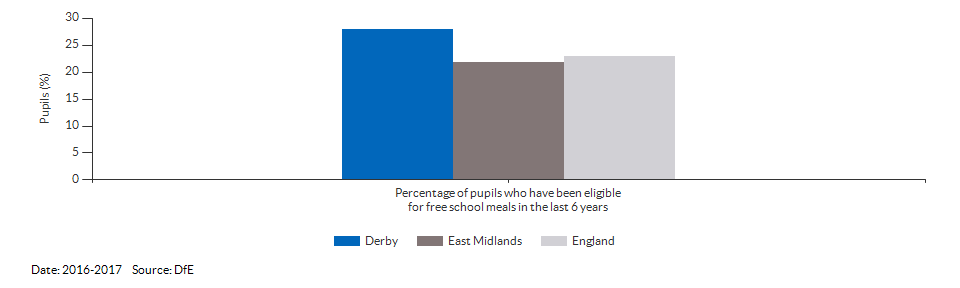 Pupils eligible for free school meals for Derby for 2016-2017