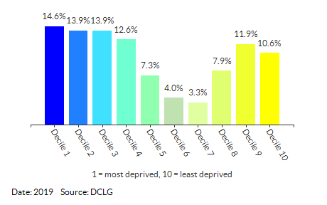 Proportion of LSOAs in Derby by IDACI Decile