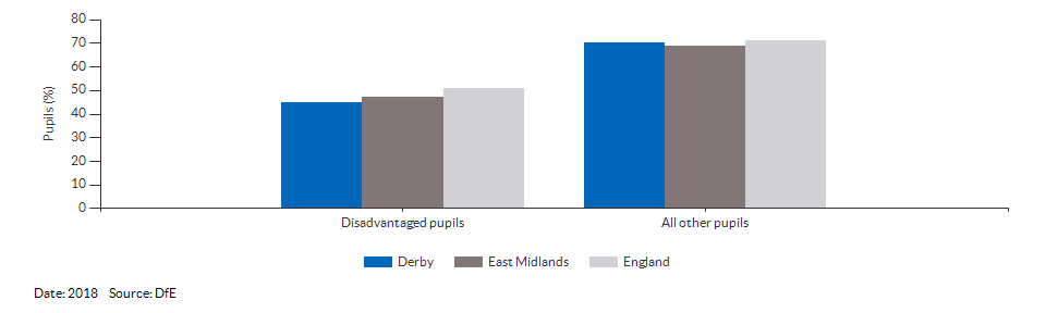 Disadvantaged pupils reaching the expected standard at KS2 for Derby for 2018