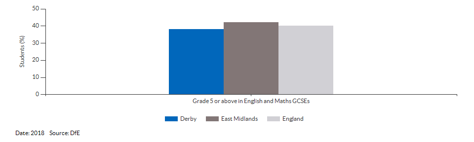 Student achievement in GCSEs for Derby for 2018