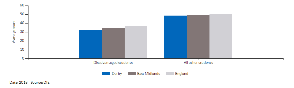 Average attainment 8 scores for Derby for 2018