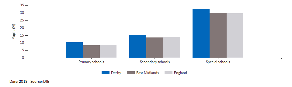 Absences in primary and secondary schools for Derby for 2018