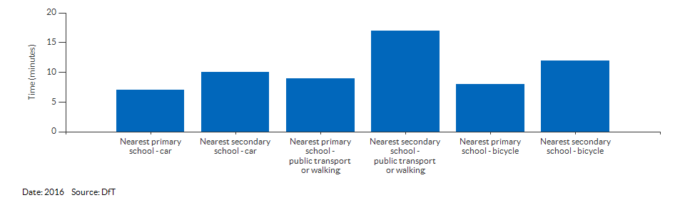 Travel time to the nearest primary or secondary school for Derby for 2016