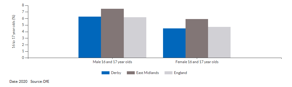 16 to 17 year olds not in education, emplyment or training for Derby for 2020