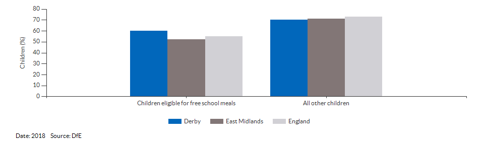 Children eligible for free school meals achieving a good level of development for Derby for 2018