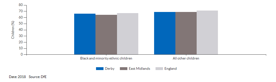 Black and minority ethnic children achieving a good level of development for Derby for 2018