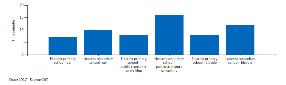 Travel time to the nearest primary or secondary school for Derby for 2017