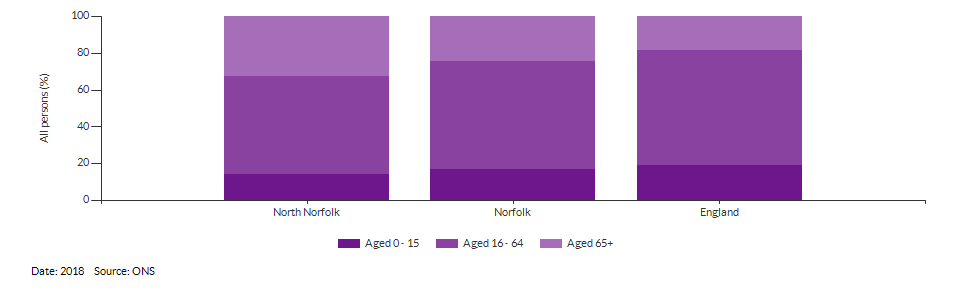 Broad age group estimates for North Norfolk for 2017