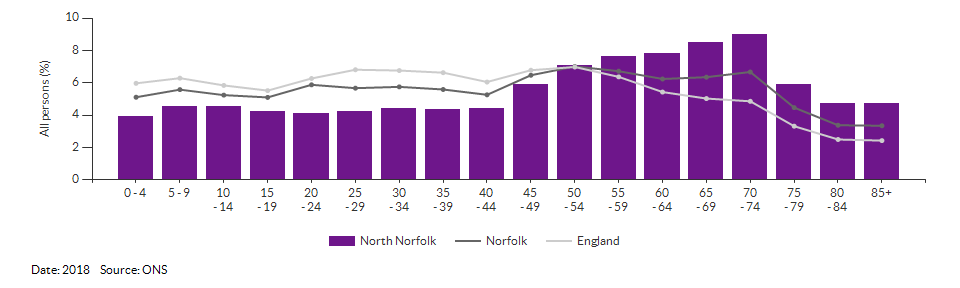 5-year age group population estimates for North Norfolk for 2017