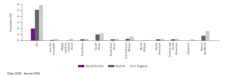Nationality (non-UK breakdown) for North Norfolk for 2018