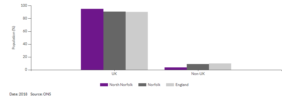 Country of birth (UK and non-UK) for North Norfolk for 2018