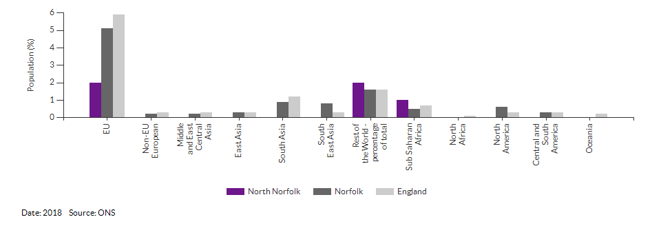 Country of birth (non-UK breakdown) for North Norfolk for 2018