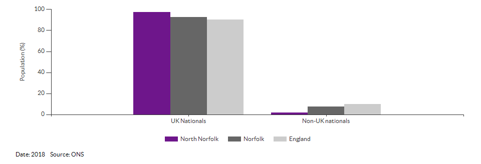 Nationality (UK and non-UK) for North Norfolk for 2018