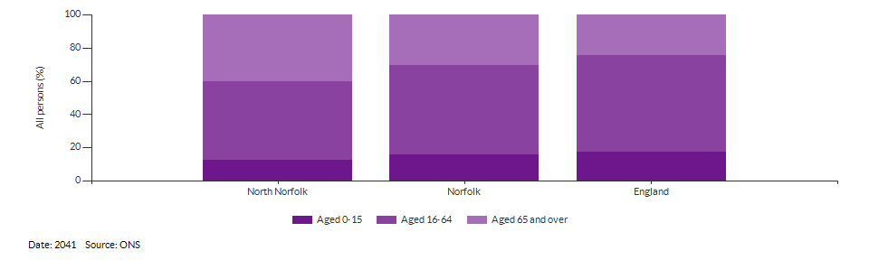 Broad age group population projections for North Norfolk for 2041