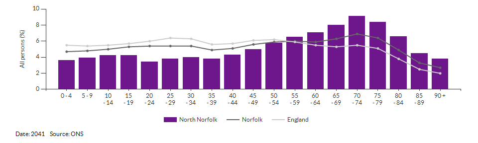 5-year age group population projections for North Norfolk for 2041